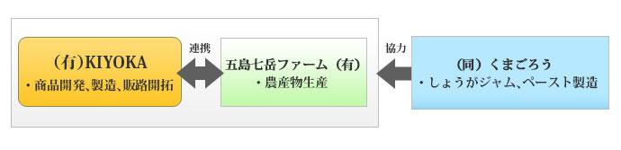 """長崎県五島列島産のしょうがを使った朝の""""温活パン""""の開発および販路開拓"""