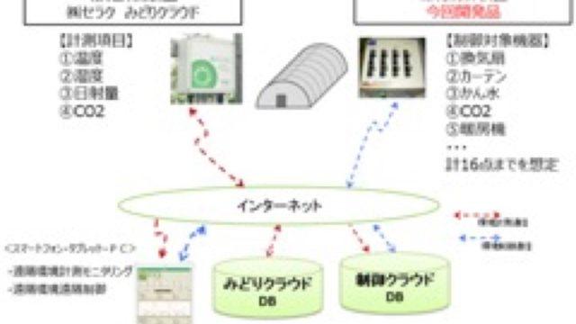 小規模ハウスでも導入可能な低価格環境制御システム