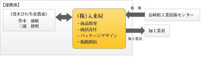 日本の美しいソース 長崎茂木びわの商品開発・販路開拓