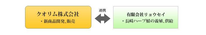 長崎ハーブ鯖を使ったしめ鯖等の商品開発