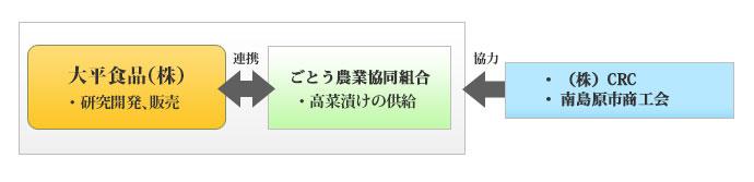 地元産高菜で長崎県初贈答用「高菜油炒め商品」開発・市場展開事業