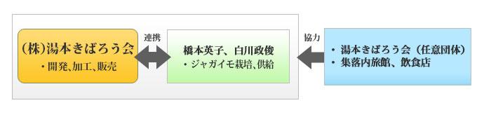 壱岐島発 安全安心の島外向け土産品 壱岐牛コロッケ