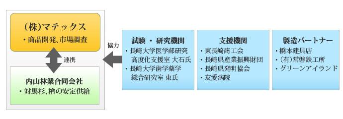 下肢機能訓練装置(仮称:ファンファン)の商品開発及び販路開拓